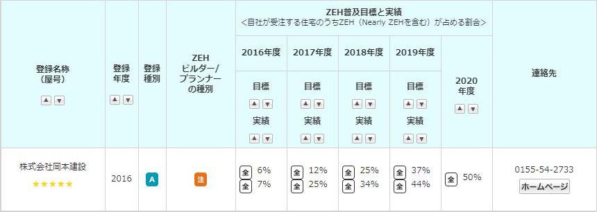 ZEHビルダー評価制度で最高ランク五ツ星「★★★★★」を獲得!